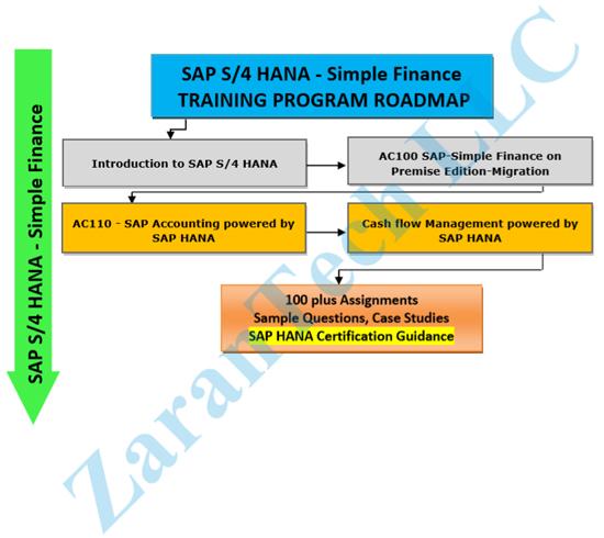 SAP S4 HANA Simple Finance Training Program, SAP S4 HANA Simple Finance Job  Training by ZaranTech LLC